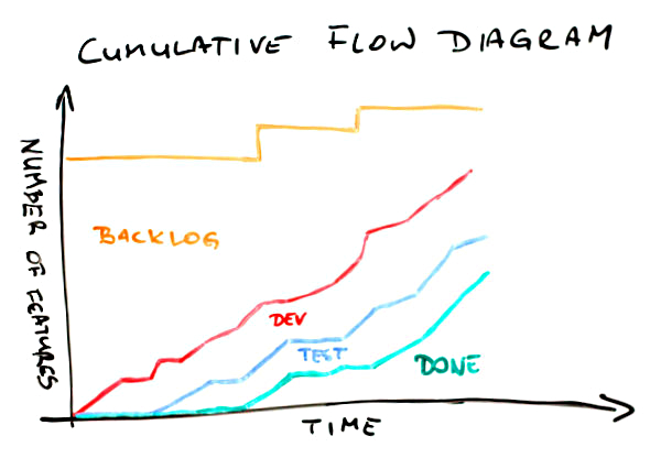 Cumulative Flow Diagram