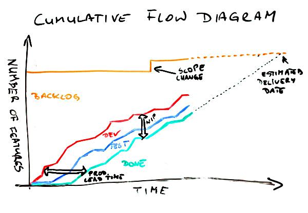Cumulative flow diagram ccuart Gallery