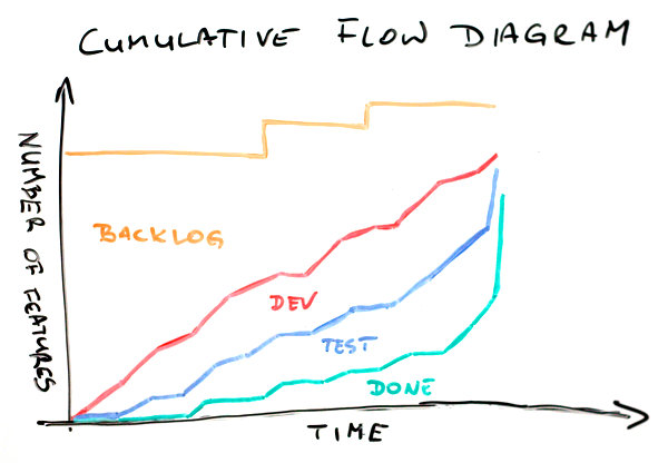 Cumulative flow diagram ccuart