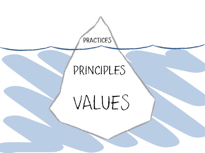 Practices, Principles, Values