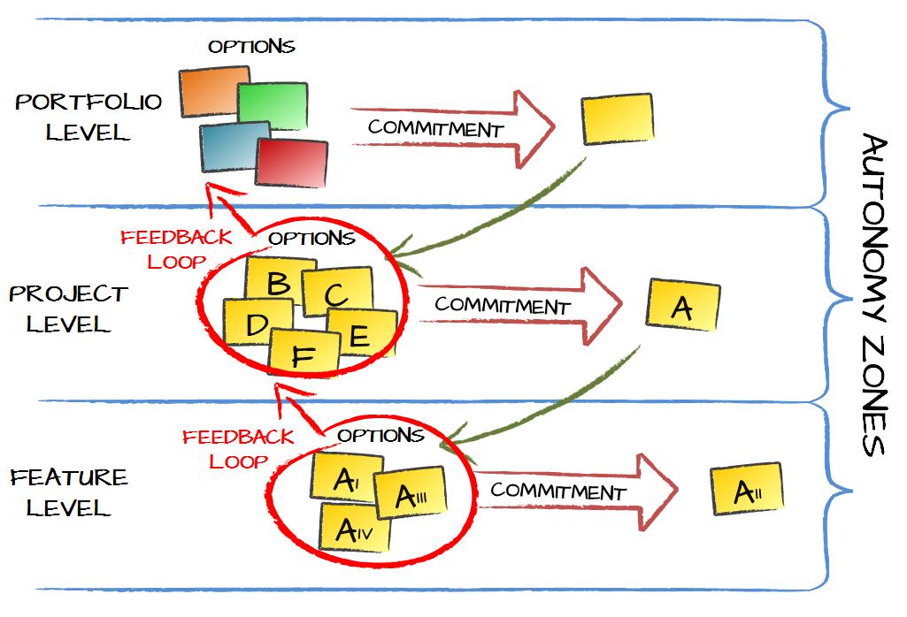Portfolio Management Real Options Autonomy