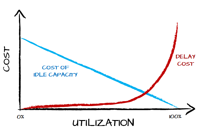 Cost of high utilization