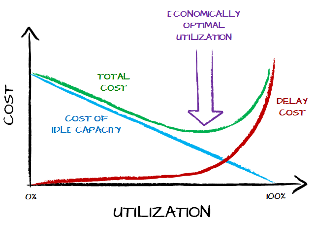 Economically optimal utilization