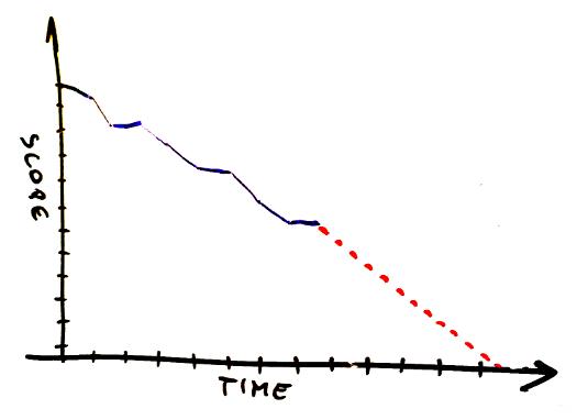 Burn Up Versus Burn Down Chart